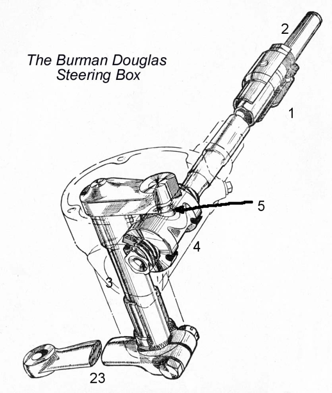 Burman_Doulas_Steering_Gear