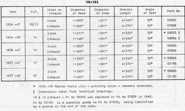 1specs-valves